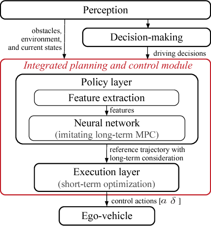Figure 1 for A Fast Integrated Planning and Control Framework for Autonomous Driving via Imitation Learning