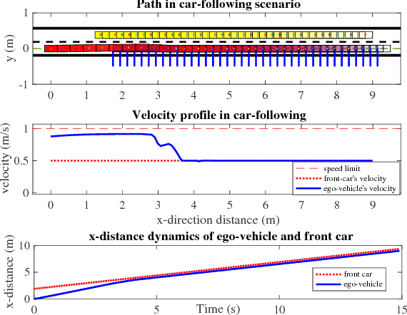 Figure 2 for A Fast Integrated Planning and Control Framework for Autonomous Driving via Imitation Learning