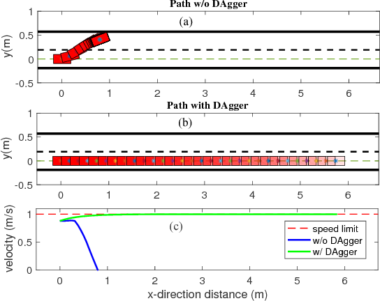 Figure 4 for A Fast Integrated Planning and Control Framework for Autonomous Driving via Imitation Learning