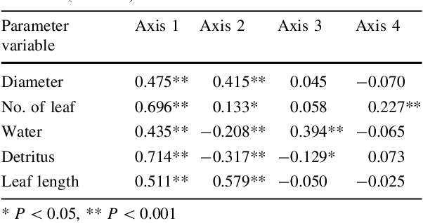 Table 8 Pearson correlation coefficients between selected parameters variables and the simple ordination scores of CCA axes 1–4 (n = 320)