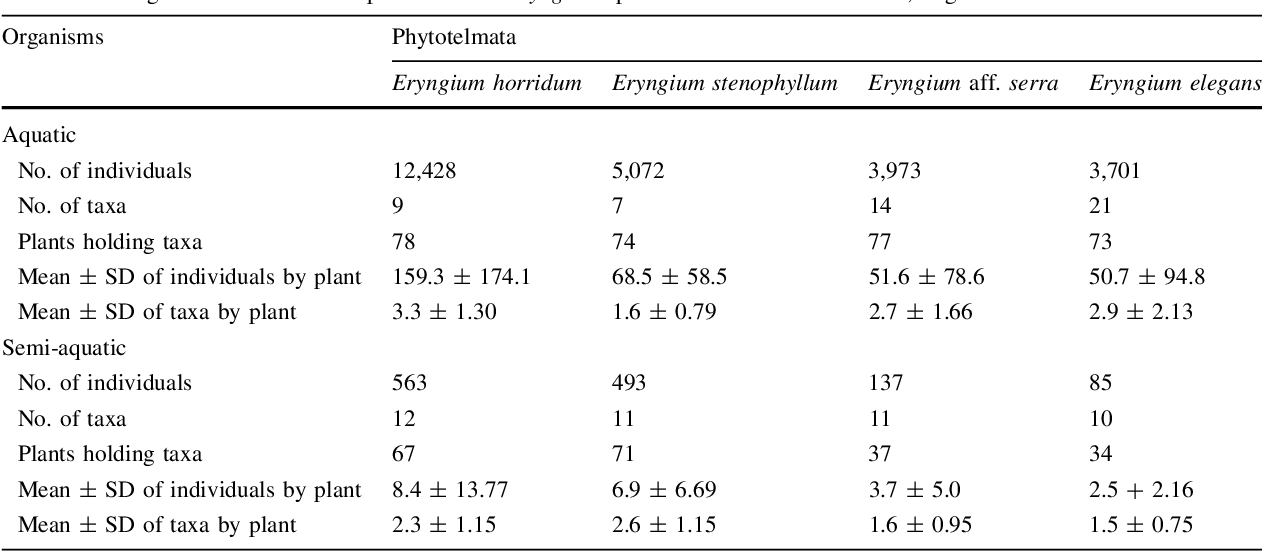 Table 3 Biological results from 320 plants of four Eryngium species in Sierra de la Ventana, Argentina