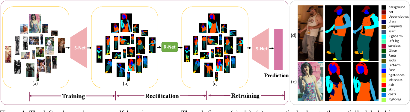 Figure 1 for Self-Learning with Rectification Strategy for Human Parsing