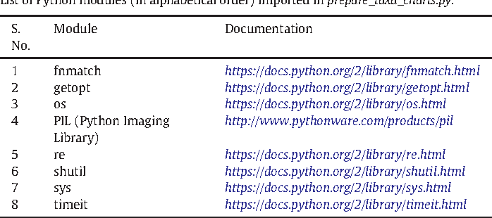 Table 1 from prepare_taxa_charts py: A Python program to