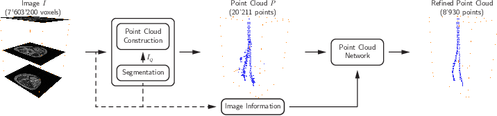 Figure 1 for Learning Shape Representation on Sparse Point Clouds for Volumetric Image Segmentation