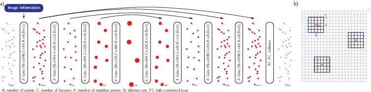 Figure 2 for Learning Shape Representation on Sparse Point Clouds for Volumetric Image Segmentation
