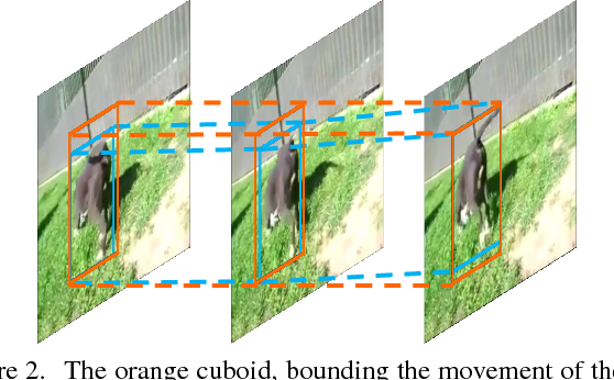Figure 3 for Object Detection in Videos by High Quality Object Linking