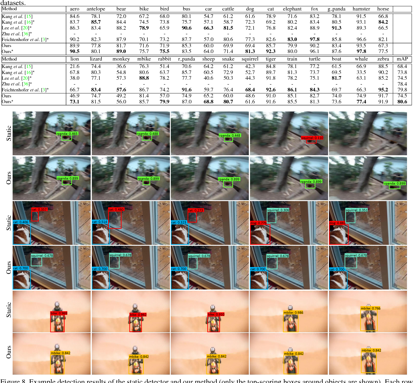 Figure 4 for Object Detection in Videos by High Quality Object Linking