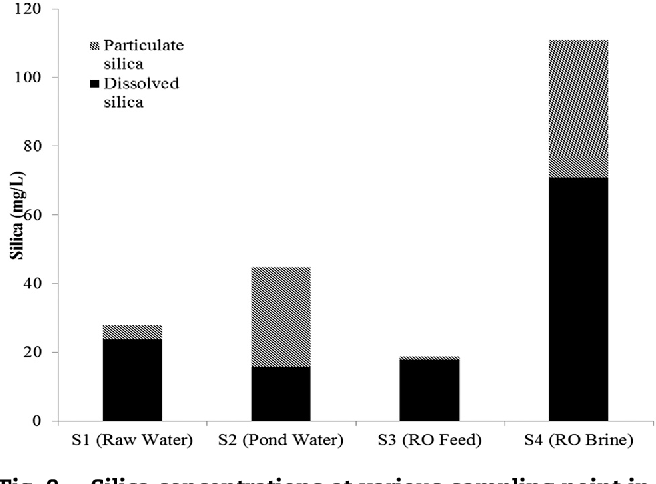 Figure 2 from Downstream processing of reverse osmosis brine