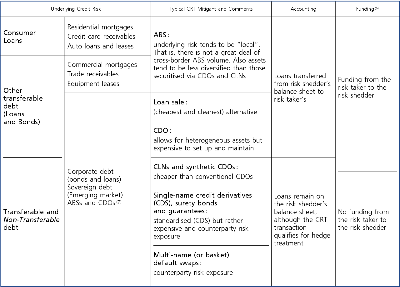 Table 3 from An Analytical Review of Credit Risk Transfer