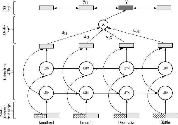 Figure 2 for Deep Recurrent Neural Networks for Product Attribute Extraction in eCommerce