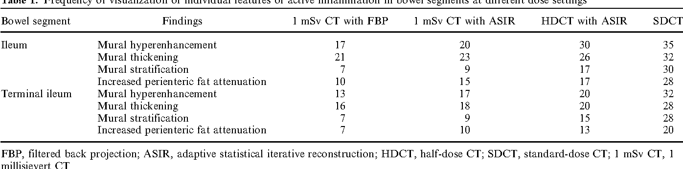 Table 1. Frequency of visualization of individual features of active inflammation in bowel segments at different dose settings