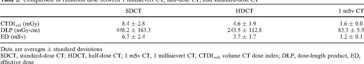 Table 2. Comparison of radiation dose between 1 millisievert CT, half-dose CT, and standard-dose CT