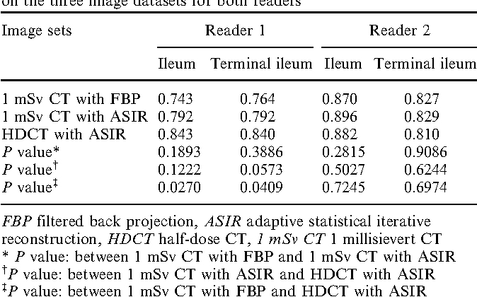 Table 4. Area under the curve (AUC) among different bowel segments on the three image datasets for both readers
