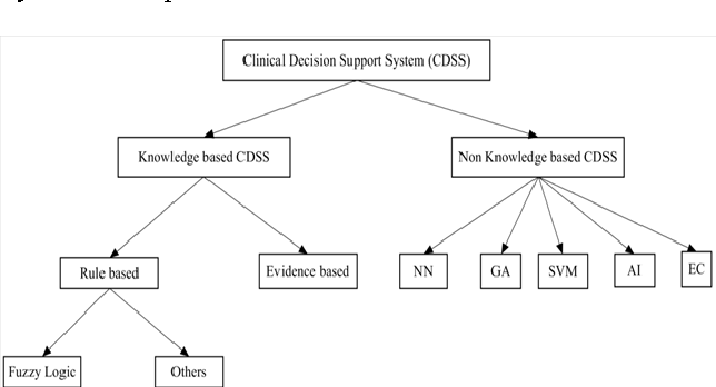 Figure 1 from Rule based diagnosis system for diabetes