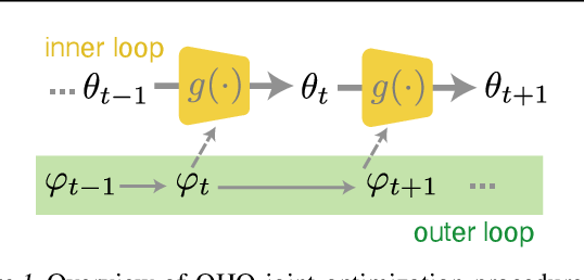 Figure 1 for Online hyperparameter optimization by real-time recurrent learning