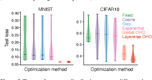 Figure 3 for Online hyperparameter optimization by real-time recurrent learning