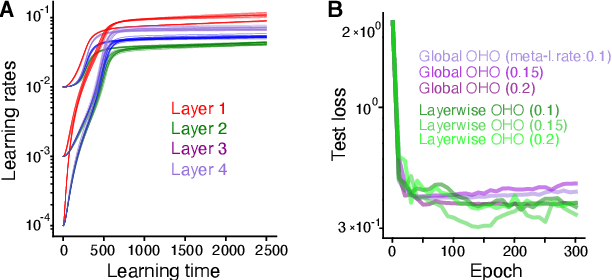 Figure 4 for Online hyperparameter optimization by real-time recurrent learning