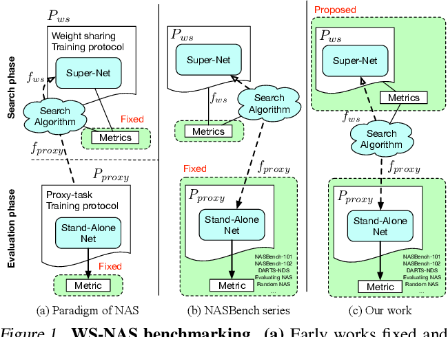 Figure 1 for How to Train Your Super-Net: An Analysis of Training Heuristics in Weight-Sharing NAS