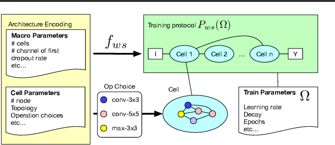Figure 3 for How to Train Your Super-Net: An Analysis of Training Heuristics in Weight-Sharing NAS