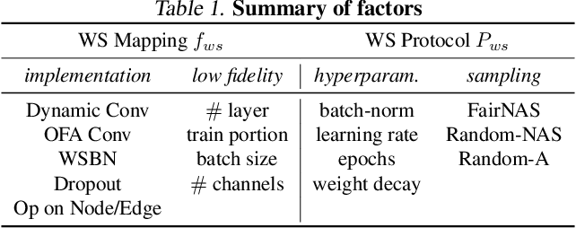 Figure 2 for How to Train Your Super-Net: An Analysis of Training Heuristics in Weight-Sharing NAS