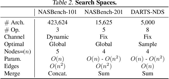Figure 4 for How to Train Your Super-Net: An Analysis of Training Heuristics in Weight-Sharing NAS
