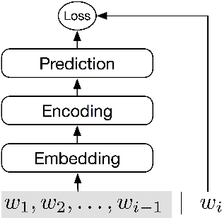 Figure 1 for Compressing Neural Language Models by Sparse Word Representations
