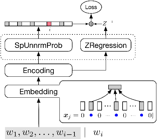 Figure 3 for Compressing Neural Language Models by Sparse Word Representations