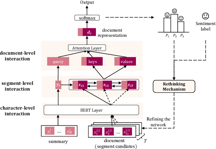 Figure 1 for Hierarchical Interaction Networks with Rethinking Mechanism for Document-level Sentiment Analysis