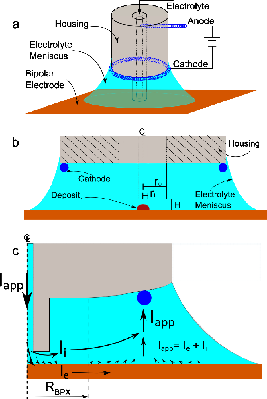 Remote Control Electrodeposition: Patterning on Substrates