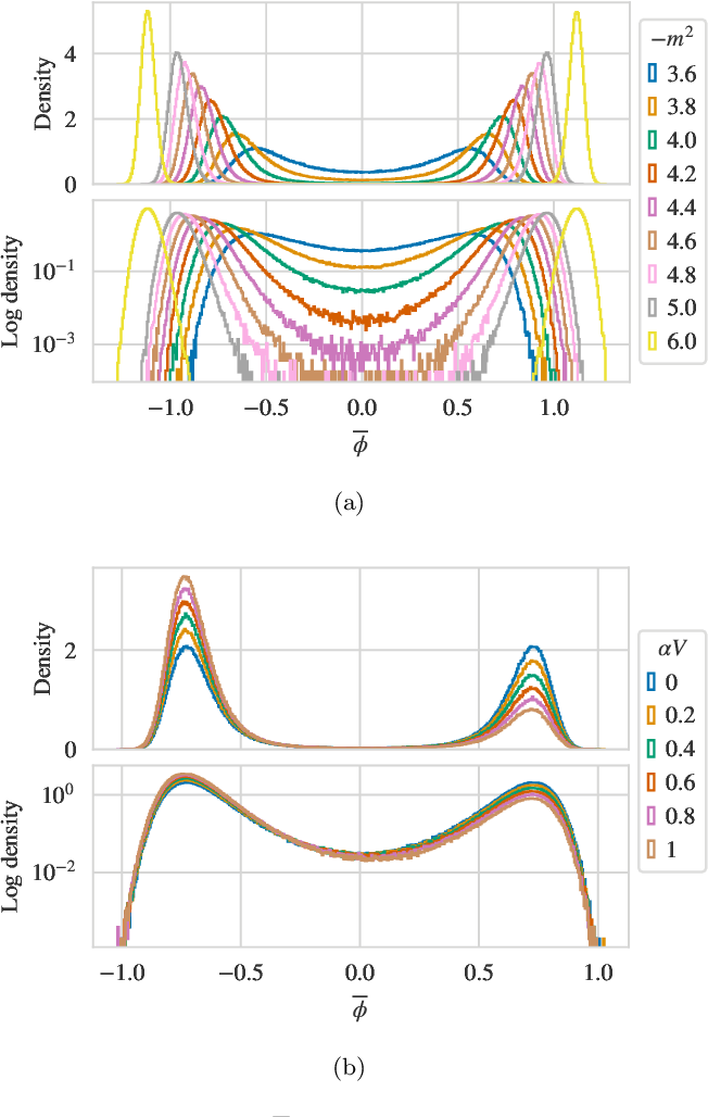 Figure 1 for Flow-based sampling for multimodal distributions in lattice field theory