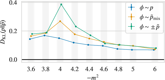 Figure 2 for Flow-based sampling for multimodal distributions in lattice field theory