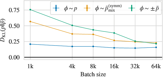 Figure 3 for Flow-based sampling for multimodal distributions in lattice field theory