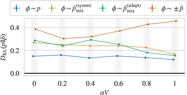Figure 4 for Flow-based sampling for multimodal distributions in lattice field theory