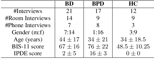 Figure 2 for Learning to Detect Bipolar Disorder and Borderline Personality Disorder with Language and Speech in Non-Clinical Interviews
