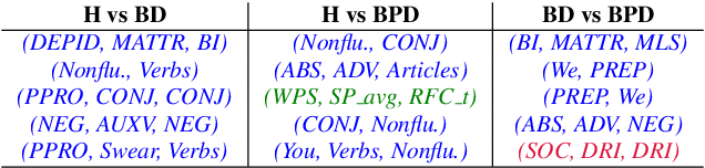 Figure 4 for Learning to Detect Bipolar Disorder and Borderline Personality Disorder with Language and Speech in Non-Clinical Interviews
