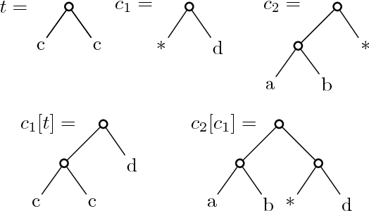 Figure 1 for Low-Rank Approximation of Weighted Tree Automata