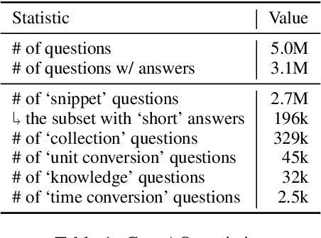 Figure 2 for GooAQ: Open Question Answering with Diverse Answer Types
