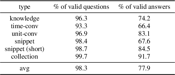 Figure 4 for GooAQ: Open Question Answering with Diverse Answer Types