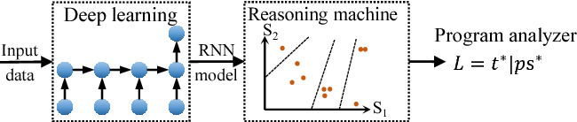 Figure 1 for SPARK: Static Program Analysis Reasoning and Retrieving Knowledge