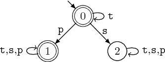 Figure 3 for SPARK: Static Program Analysis Reasoning and Retrieving Knowledge
