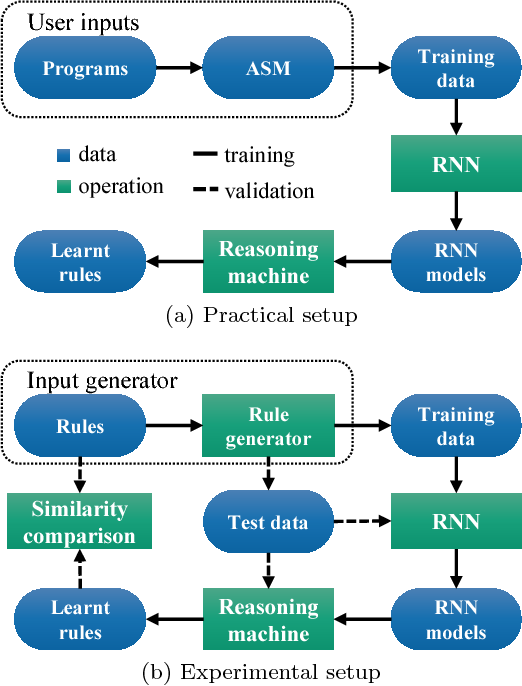 Figure 4 for SPARK: Static Program Analysis Reasoning and Retrieving Knowledge
