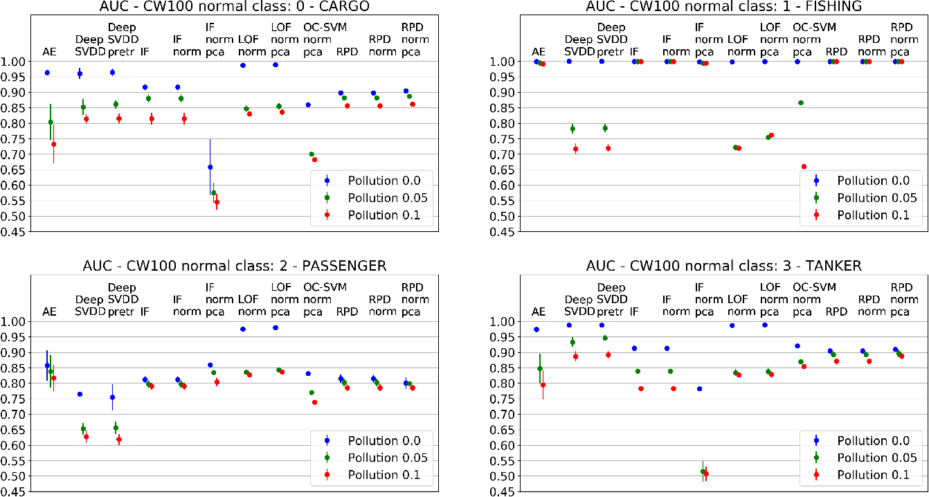 Figure 3 for From Unsupervised to Semi-supervised Anomaly Detection Methods for HRRP Targets
