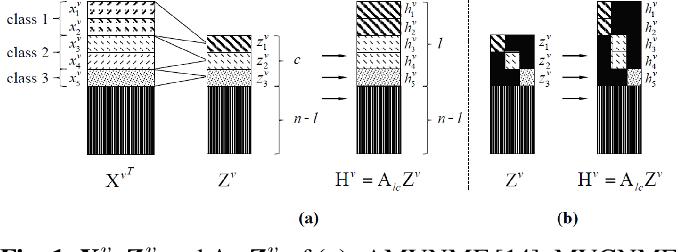 Figure 1 for Discriminatively Constrained Semi-supervised Multi-view Nonnegative Matrix Factorization with Graph Regularization
