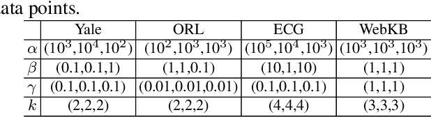 Figure 2 for Discriminatively Constrained Semi-supervised Multi-view Nonnegative Matrix Factorization with Graph Regularization