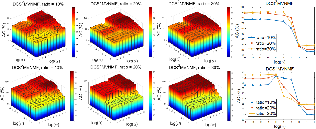 Figure 3 for Discriminatively Constrained Semi-supervised Multi-view Nonnegative Matrix Factorization with Graph Regularization