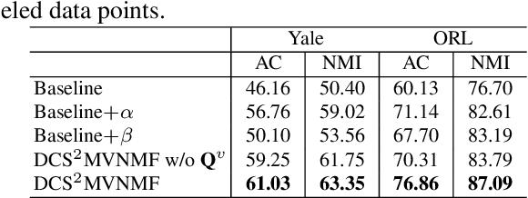 Figure 4 for Discriminatively Constrained Semi-supervised Multi-view Nonnegative Matrix Factorization with Graph Regularization