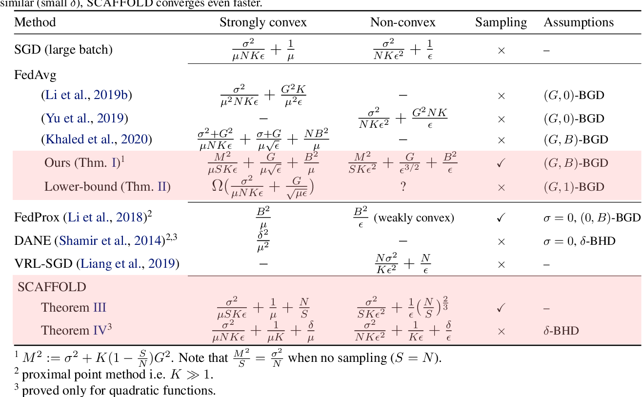 Figure 2 for SCAFFOLD: Stochastic Controlled Averaging for On-Device Federated Learning