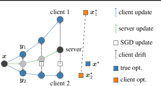 Figure 1 for SCAFFOLD: Stochastic Controlled Averaging for On-Device Federated Learning