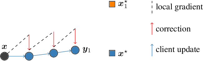 Figure 3 for SCAFFOLD: Stochastic Controlled Averaging for On-Device Federated Learning