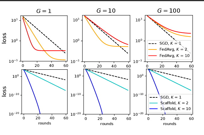 Figure 4 for SCAFFOLD: Stochastic Controlled Averaging for On-Device Federated Learning